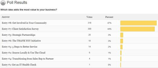 Final Voting Results for Feb. 2012 The Supplier Spotlight Monthly Small Business Contest